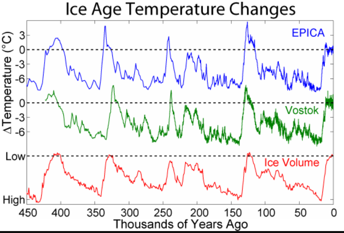 Temperature changes from the past 450,000 years from Antarctic ice cores showing regular warm periods and ice ages owing to Milankovitch cycles.
